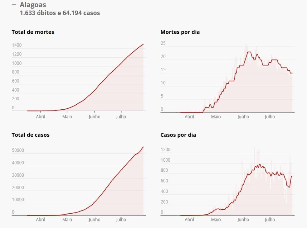 Antes em queda, média móvel de mortes por Covid-19 em Alagoas volta a apresentar estabilidade
