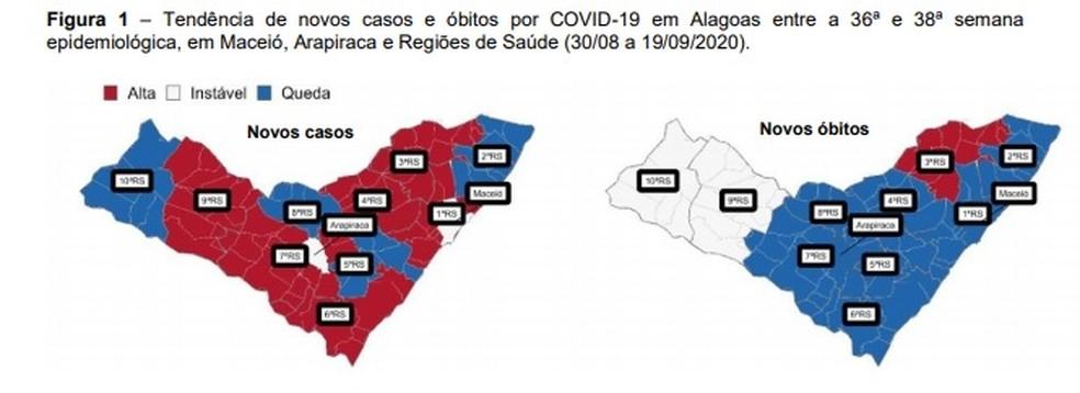 Estudo aponta que AL mantém redução de mortes por Covid-19, mas volta a registrar aumento de casos e descontrole da transmissão